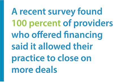 A recent survey found 100% of providers who offered financing said it allowed their practice to close on more deals