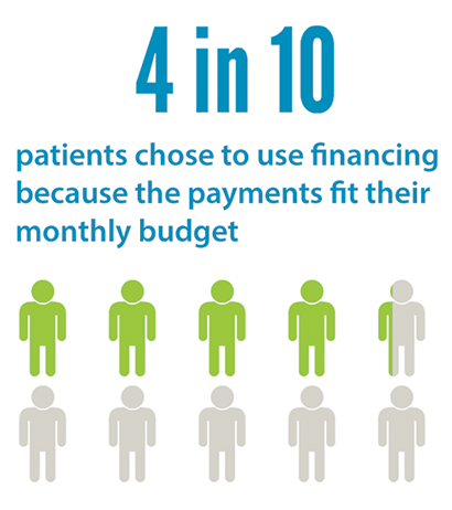 4 in 10 patients chose to use financing because the payments fit their monthly budget
