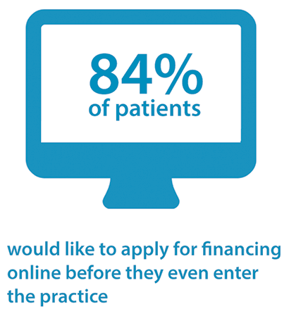 84% of patients would like to apply for financing online before they even enter the practice